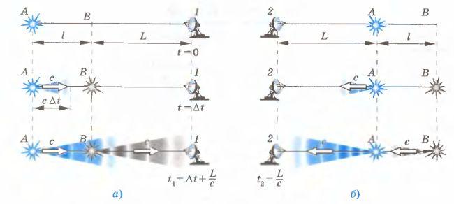 Теория относительности, Физика, 10 класс End1